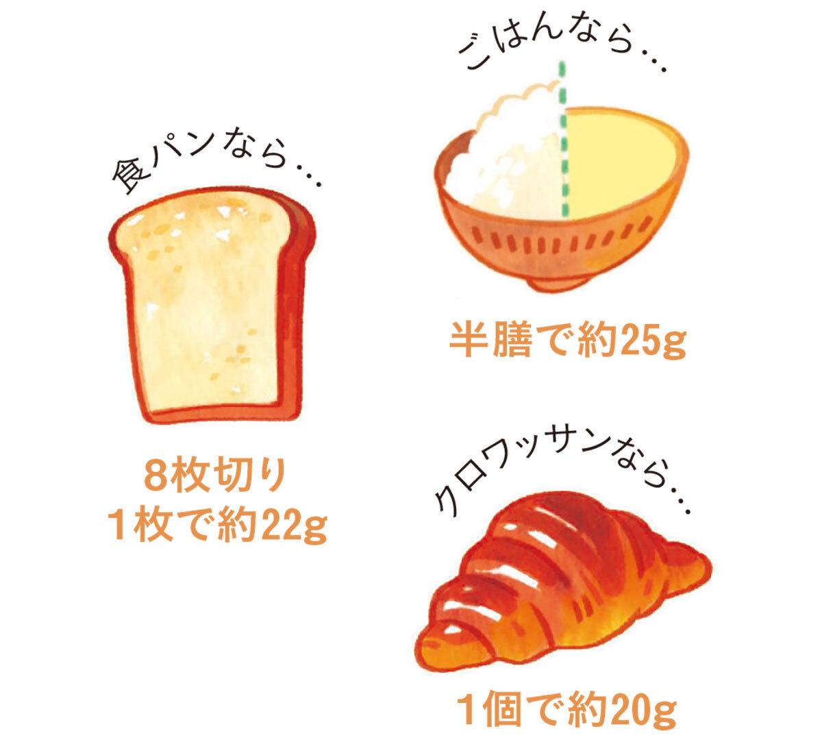 糖質量の目安。食パンなら8枚切り1枚で約22グラム、ごはんなら半膳で約25グラム、クロワッサンなら1個で約20グラム