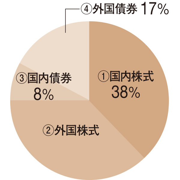 国内外株式75%、債券25% のインデックスファンド