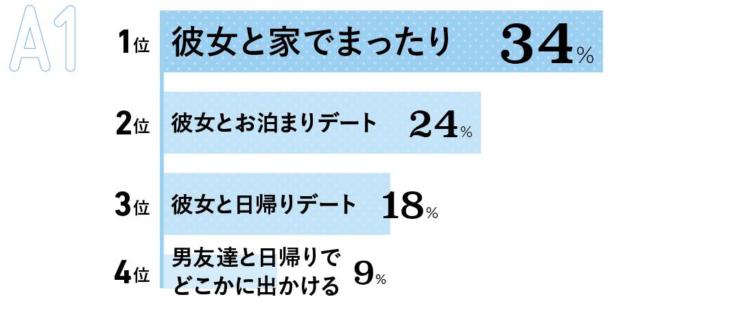 1位 彼女と家でまったり(34%) 2位 彼女とお泊まりデート(24%)  3位 彼女と日帰りデート (18 %) 4位 男友達と日帰りでどこかに出かける(9%)