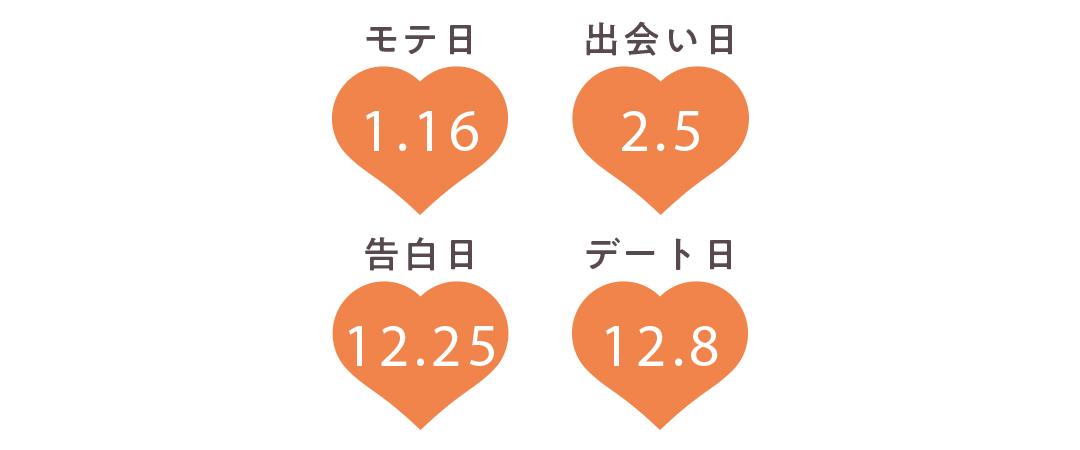牡牛座の運勢【Love Me Doさんの恋占い2019-2020冬】_1_2