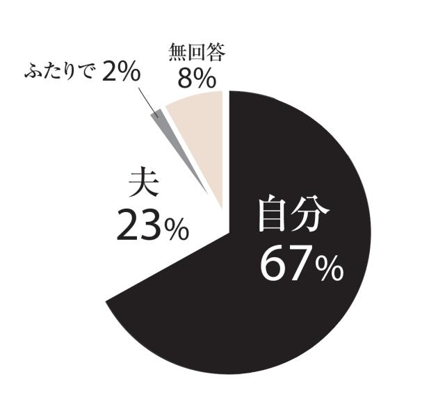 自分67%、夫23%、ふたりで2%、無回答8%