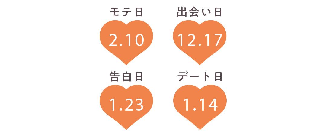 乙女座の運勢【Love Me Doさんの恋占い2019-2020冬】_1_2