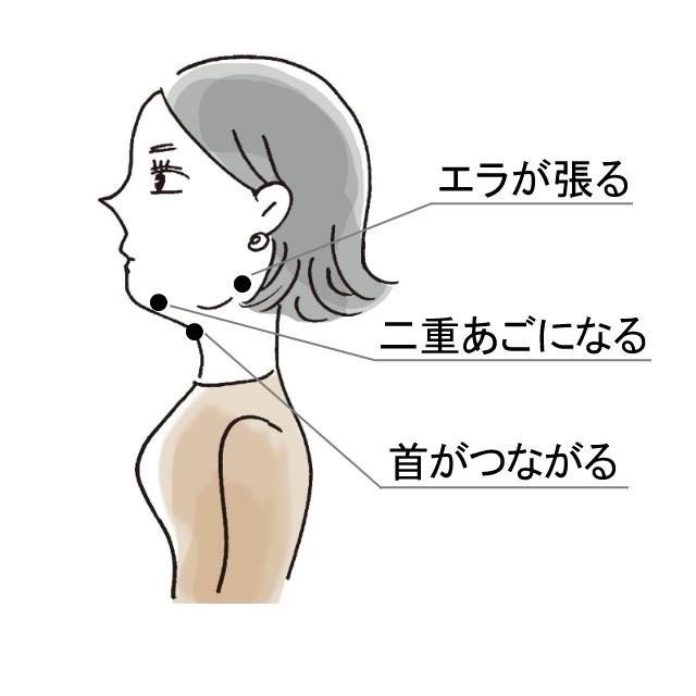 [ エクラ世代に出現しやすいあごの変化!]