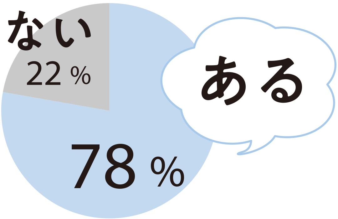 ある 78% ない22%