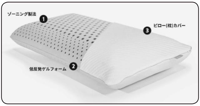 硬さをゾーンで分けて頭部をサポートし、ゲル入り低反発素材が頭部を快適に
