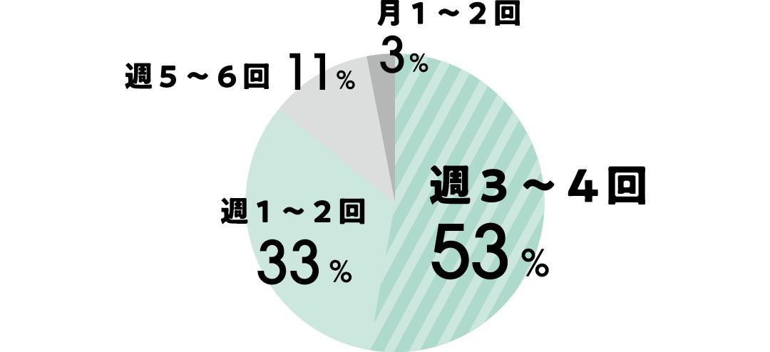 アルバイトのシフトは、週3~4回:53% 週1~2回:33% 週5~6回:11% 月1~2回:3%