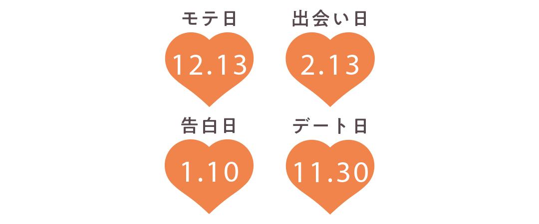蟹座の運勢【Love Me Doさんの恋占い2019-2020冬】_1_2