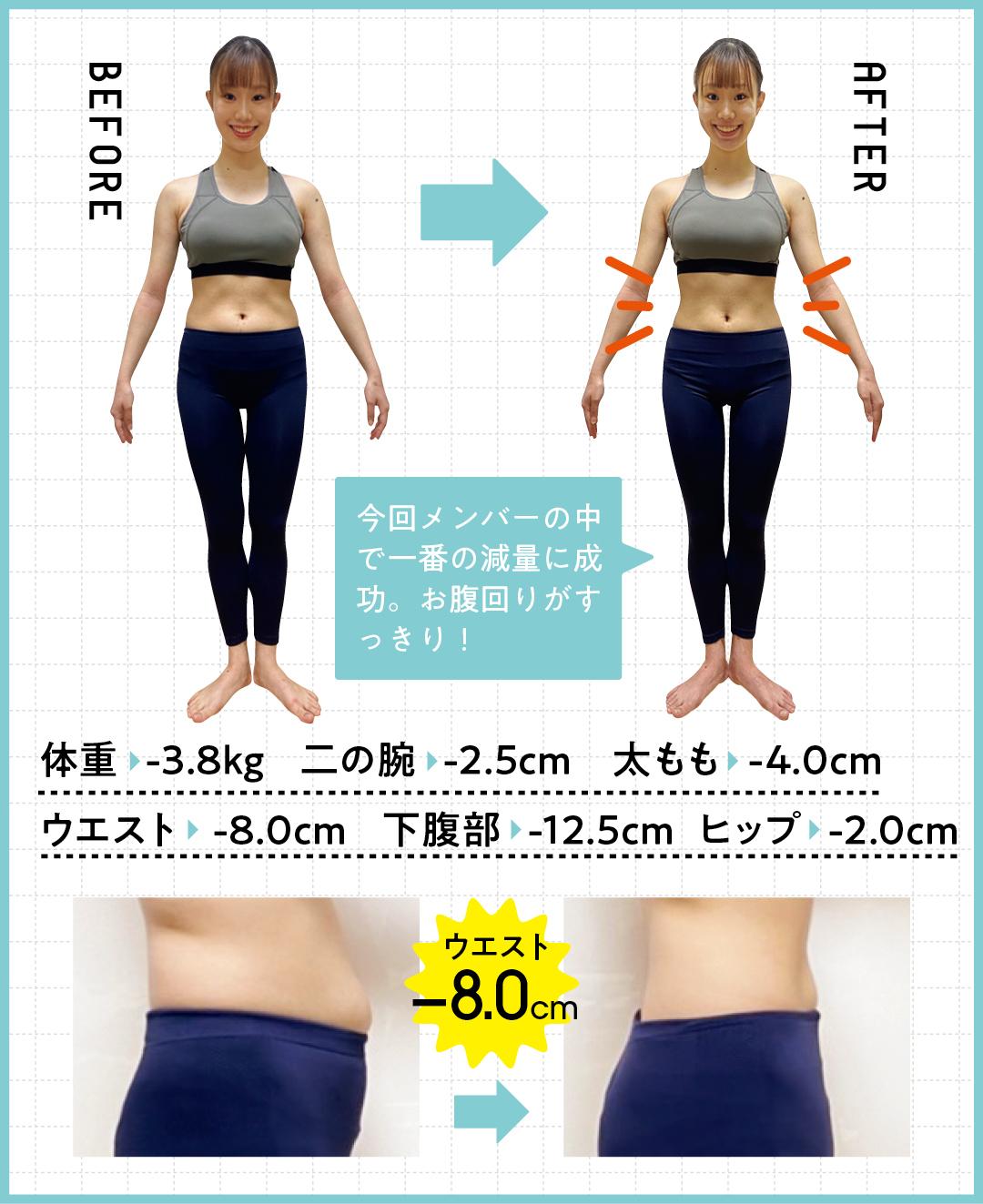 体重   -3.8kg    二の腕   -2.5cm 太もも   -4.0cm ウエスト    -8.0cm  下腹部   -12.5cm ヒップ   -2.0cm