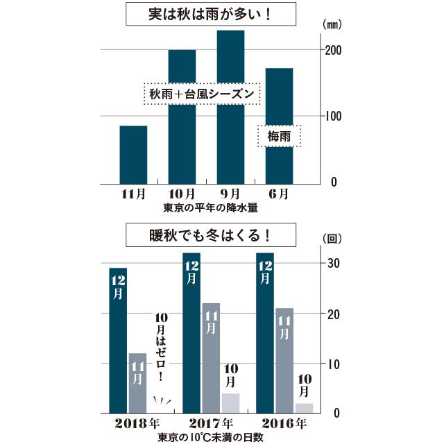 日本気象協会提供DATA