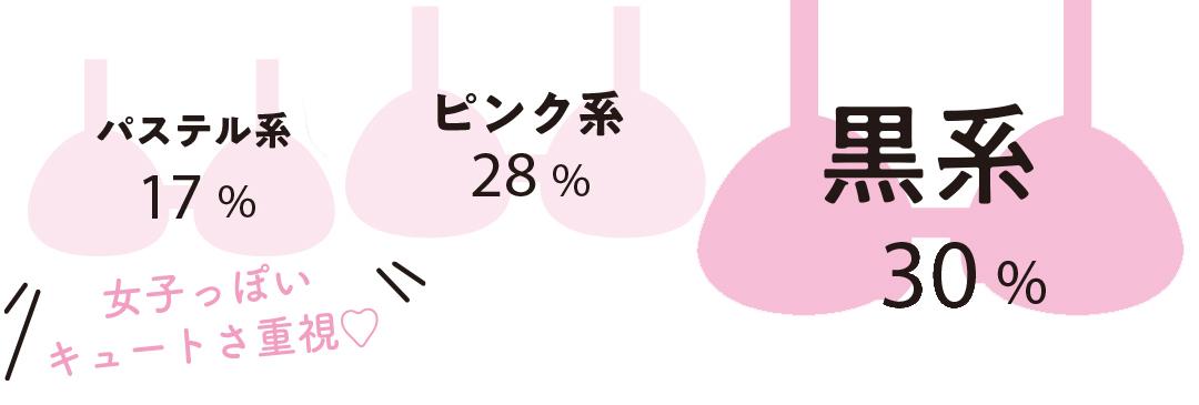 黒系 30% ピンク系 28% パステル系 17% 女子っぽいキュートさ重視♡