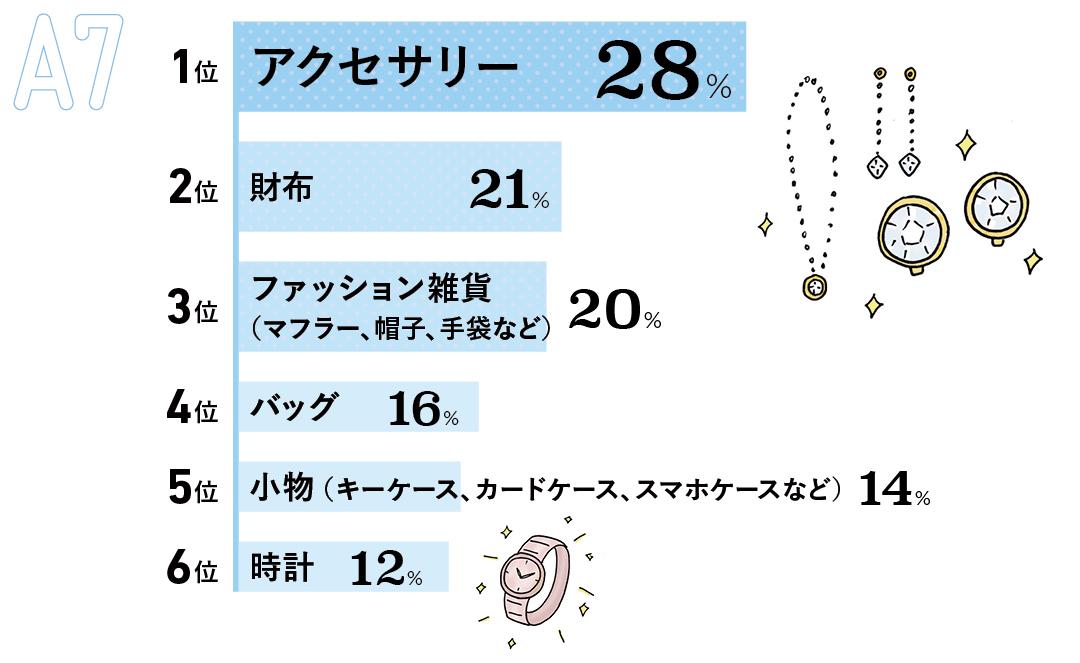 1位 アクセサリー(28%) 2位 財布(21%) 3位 マフラー、帽子、手袋などファッション雑貨(20%) 4位 バッグ(16%) 5位 キーケース、カードケース、スマホケースなど小物(14%) 6位 時計(12%)