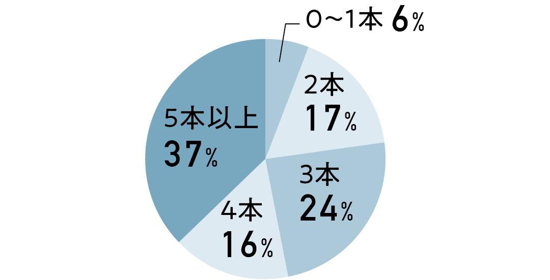 デニムの基本 円グラフ