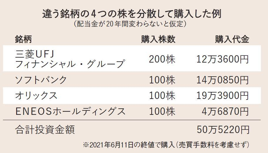Q.約50万円で、株を買ったら、20年間でどうなる?