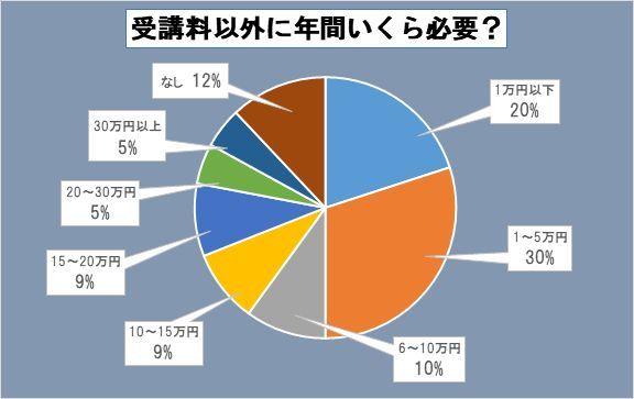 意欲あふれるJマダム、習い事にかける費用は年に〇〇円なり!_1_2