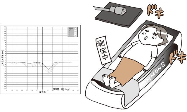 独自の寝姿勢計測システムがすごい!