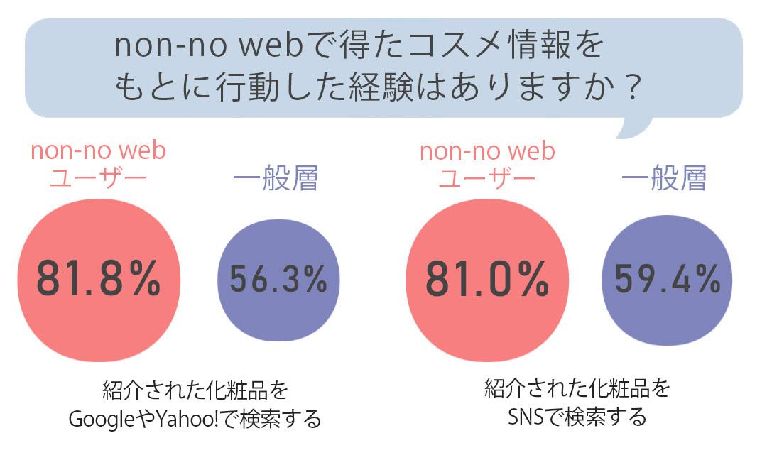 non-no webで得たコスメ情報をもとに行動した経験はありますか?