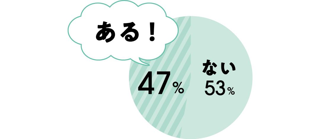 ない:53% ある!:47%