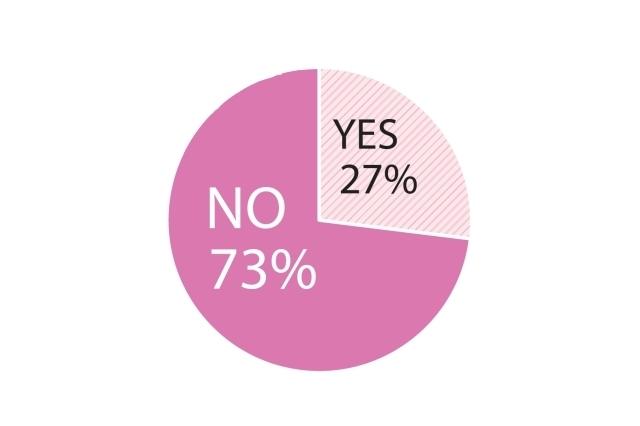 Q.今までに美容医療を受けたことはありますか?:YES27%、NO73%