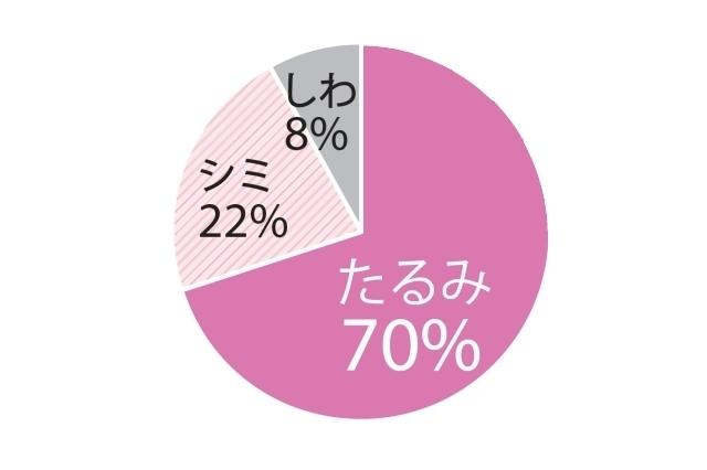 Q.加齢による一番の悩みはなんですか?:たるみ70%、シミ22%、しわ8%