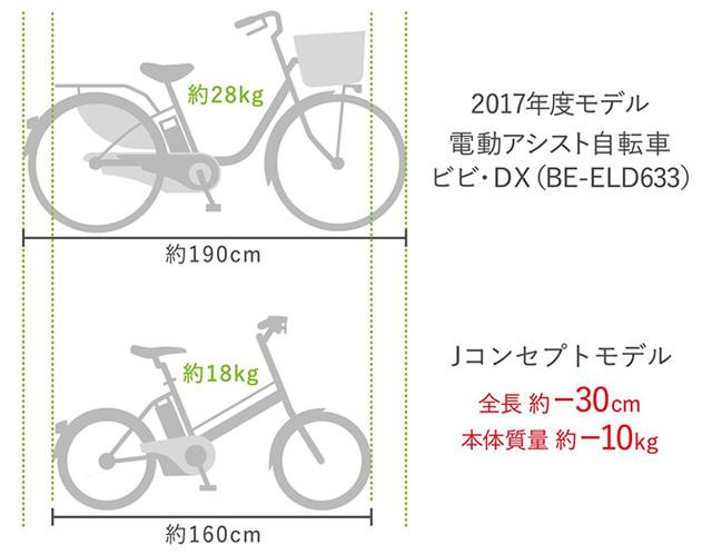 """水晶体の""""黄濁""""に着目した新発想のシーリングライトと、コンパクトな電動自転車が「Jコンセプト」から登場_1_5"""
