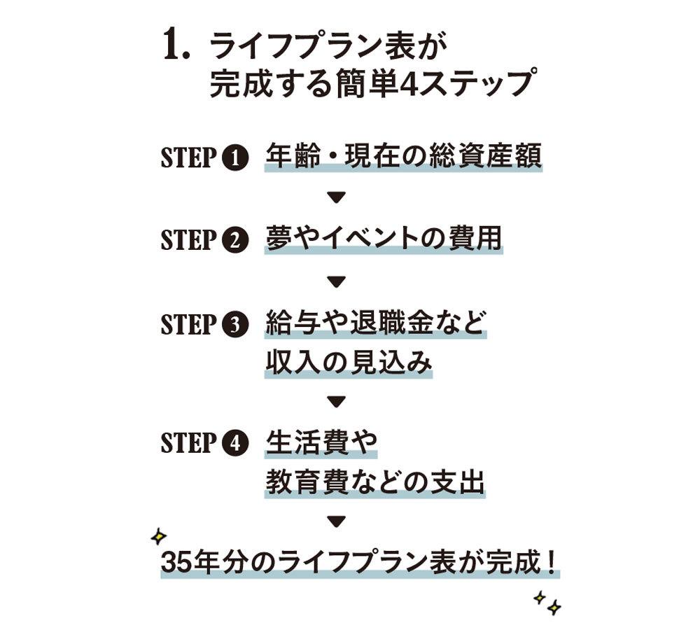 アラフォーからのマネー学 #3_2
