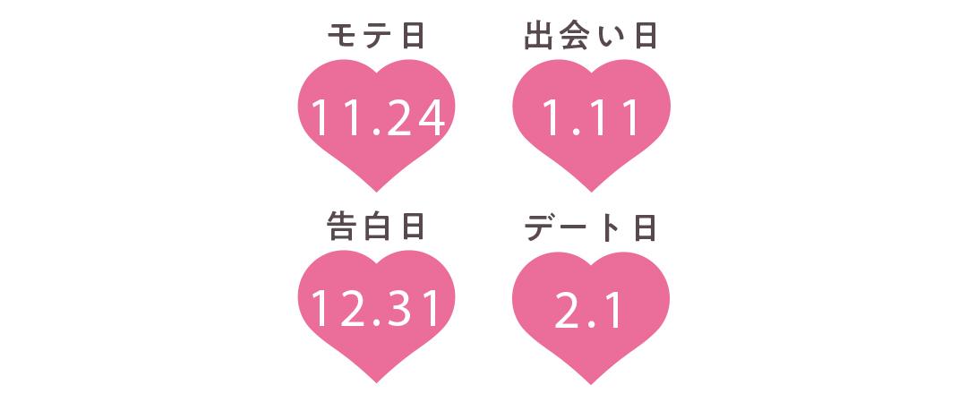 蠍座の運勢【Love Me Doさんの恋占い2019-2020冬】_1_2