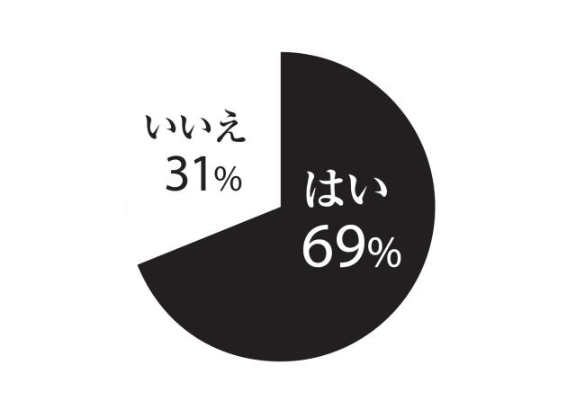 はい69%、いいえ31%