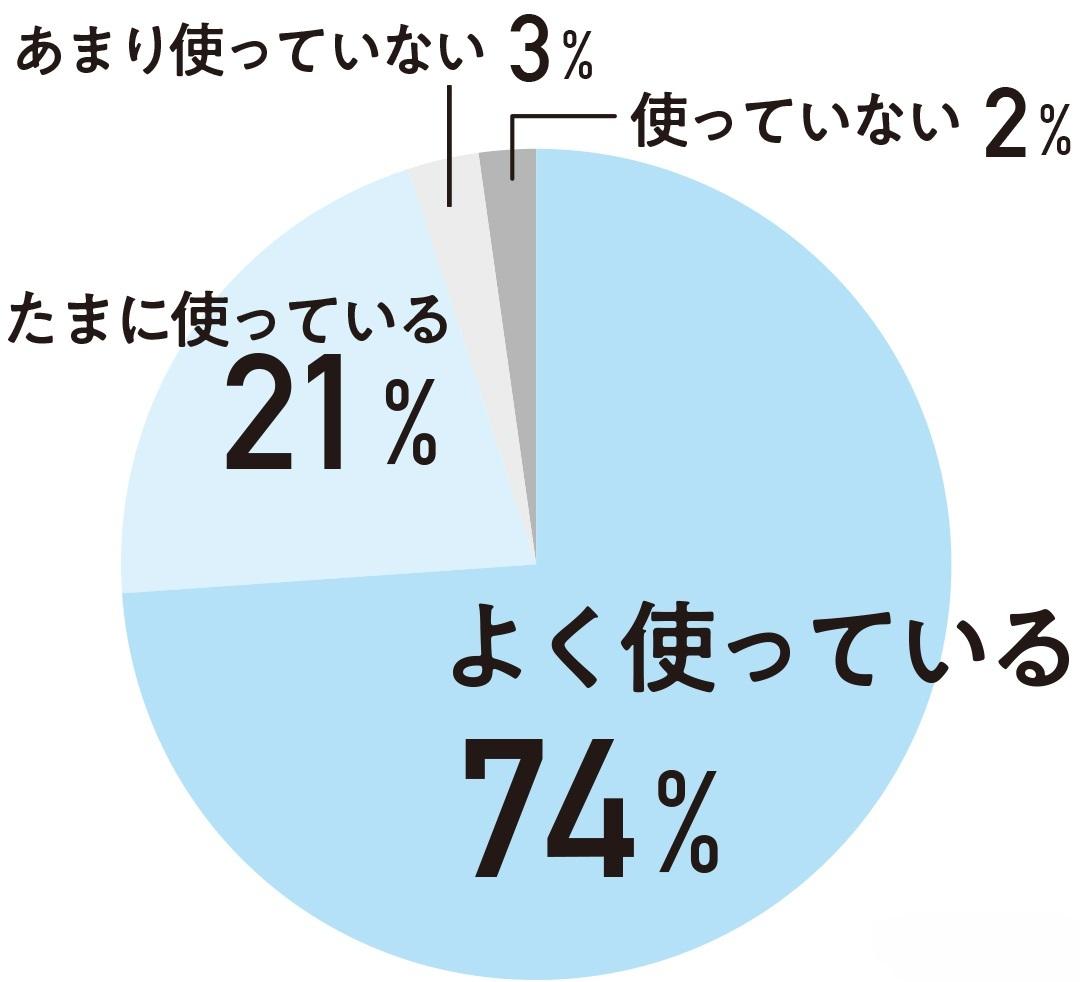 74%がよく使っている