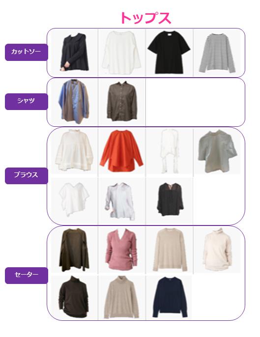服の見える化