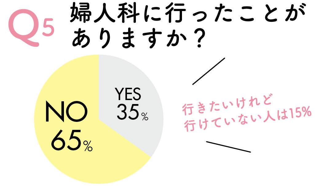 Q5 婦人科にいったことがありますか? NO65% YES35% 行きたいけれど行けていない人は15%