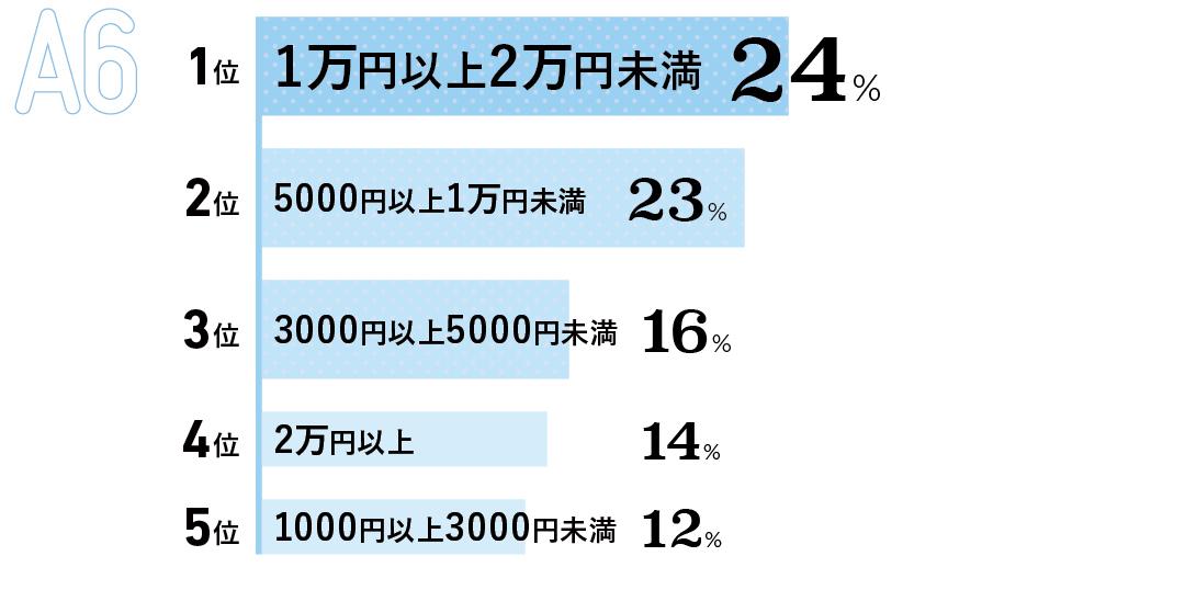 1位 1万円以上2万円未満 (24%) 2位 5000円以上1万円未満 (23%) 3位 3000円以上5000円未満 (16%) 4位 2万円以上(14%) 5位 1000円以上3000円未満 (12%)