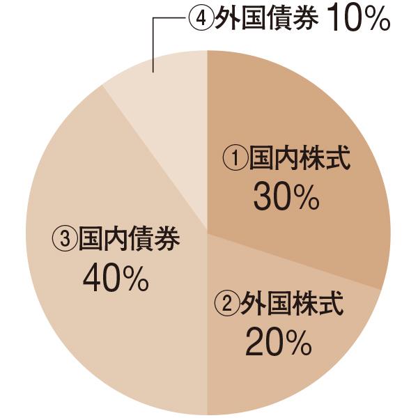 株式50%債券50% 安定成長型バランスファンド