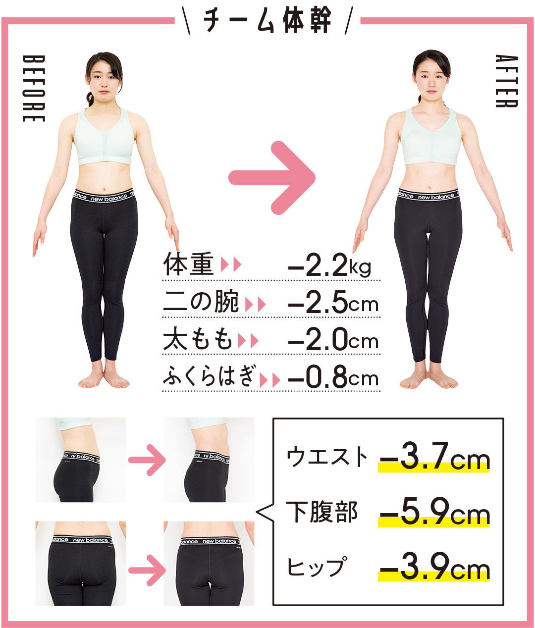 チーム体幹 体重-2.2kg 二の腕-2.5cm 太もも-2.0cm ふくらはぎ-0.83cm ウエスト-3.7cm 下腹部-5.9cm ヒップ-3.9cm