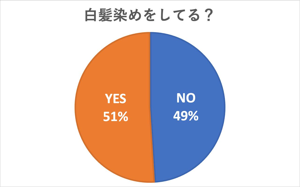 「白髪染めをしている?」という質問に「YES」と回答したのは51%でした。