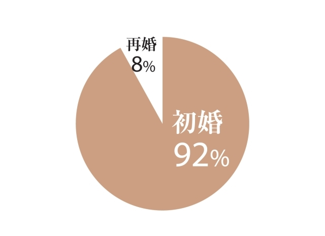 初婚が92%、再婚が8%