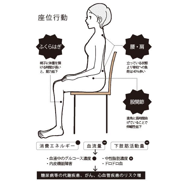 体の不調、ひいては健康寿命を縮めることにも… 「座りすぎ」対策法【50代のお悩み】_1_1