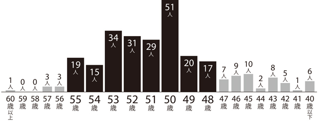 「閉経」した年齢のアンケート結果