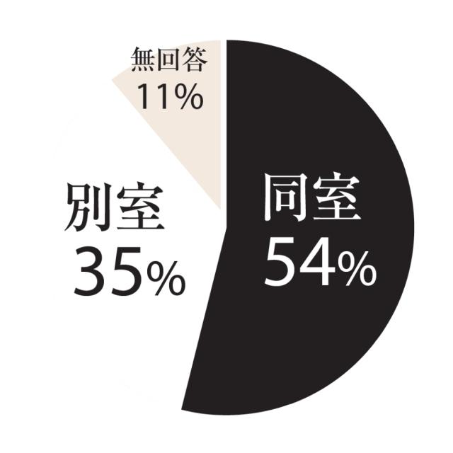 同室:54%、別室:35%、無回答:11%
