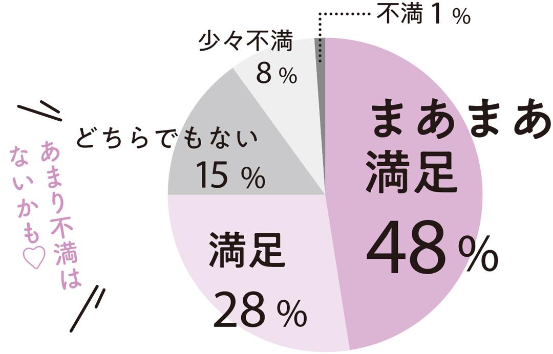 あまり不満はないかも♡ まぁまぁ満足 48% 満足 28% どちらでもない 15% 少々不満 8% 不満 1%