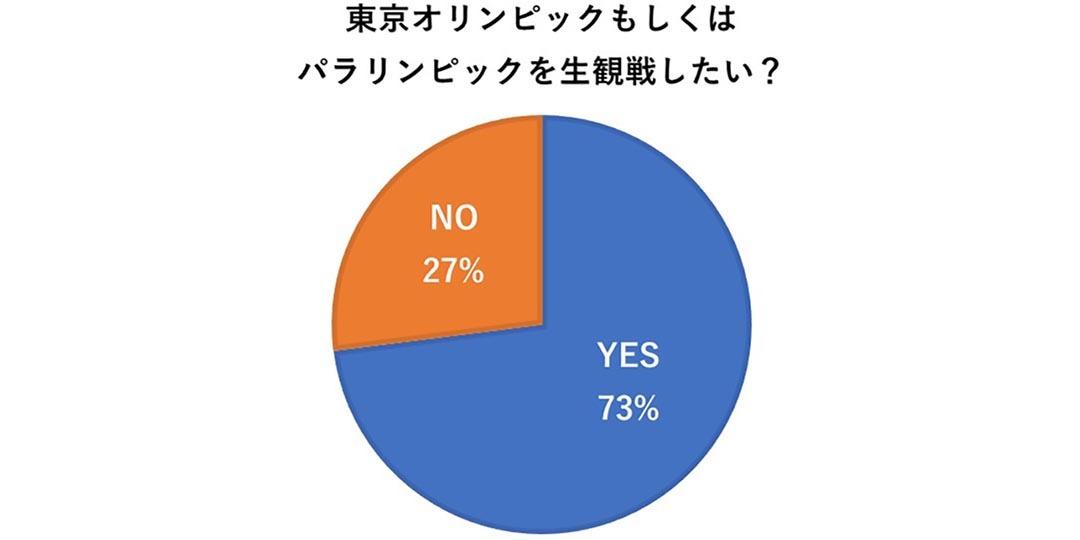 東京オリンピックもしくはパラスポーツを生観戦したい?