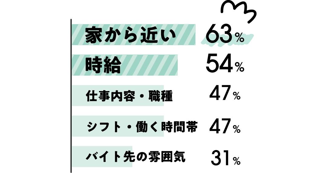 アルバイトを選んだ基準は、家から近い:63% 時給:54% 仕事内容・職種:47% シフト・働く時間帯:47% バイト先の雰囲気:31%