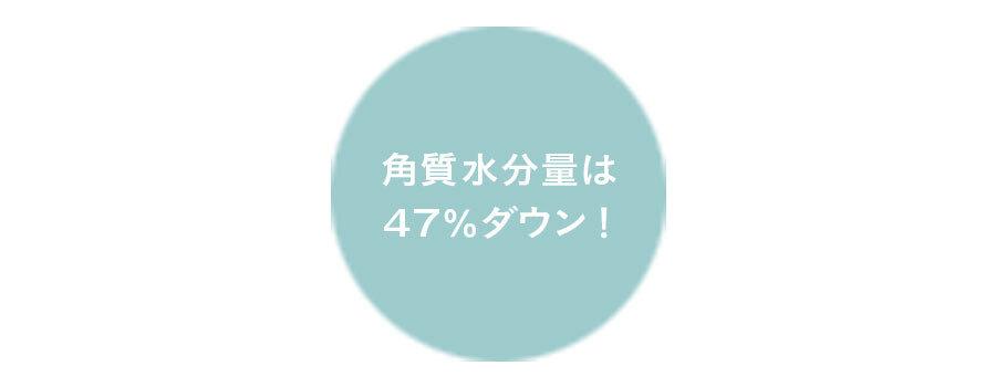 角質水分量は47%ダウン