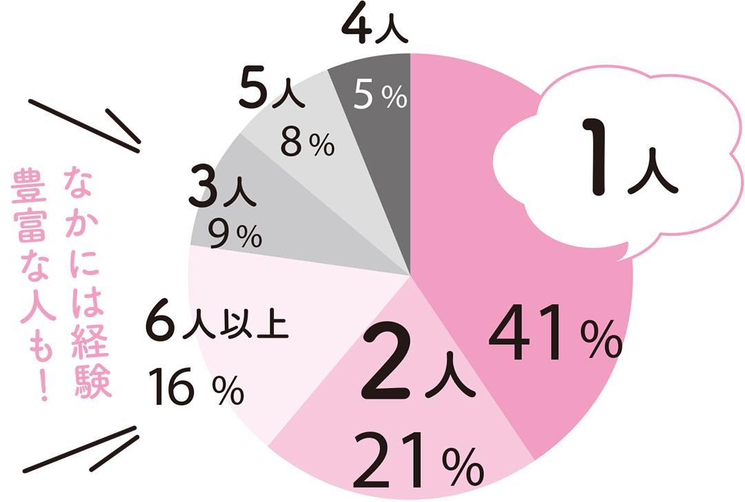 1人 41% 2人 21% 6人以上 16% 3人 9% 5人 8% 4人5%以上なかには経験豊富な人も!
