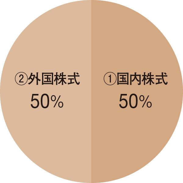 国内外株式100%インデックスファンド