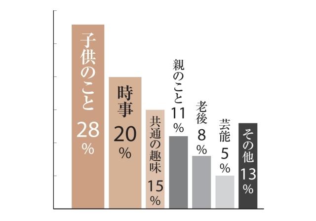 子供のこと28%、時事20%、共通の趣味15%