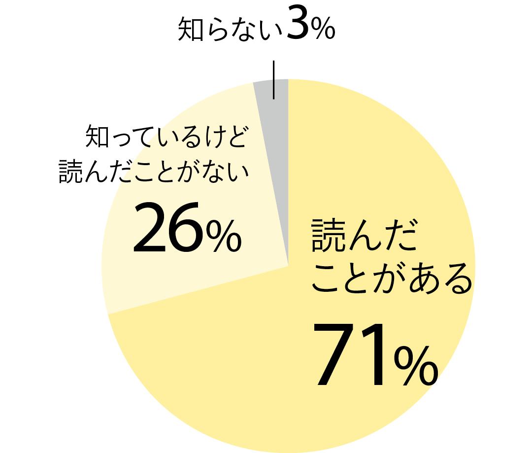 ハニーレモンソーダのアンケートグラフ