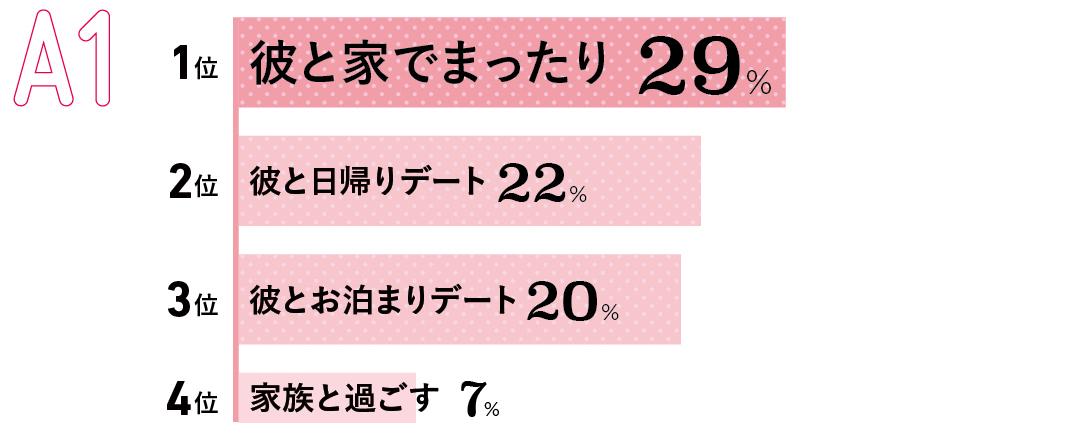 1位 彼と家でまったり(29%) 2位 彼と日帰りデート(22%) 3位 彼とお泊まりデート(20%) 4位 家族と過ごす(7%)