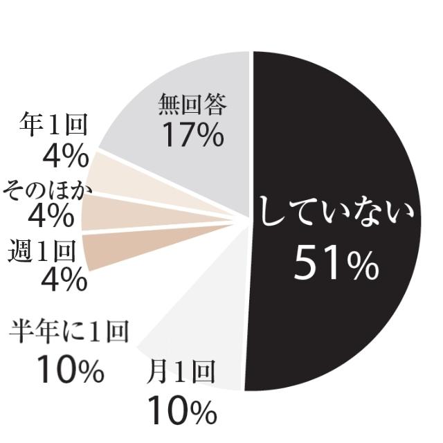 していない:51%、月1回:10%、半年に1回:10%、週1回:4%、年1回:4%、そのほか:4%、無回答:17%