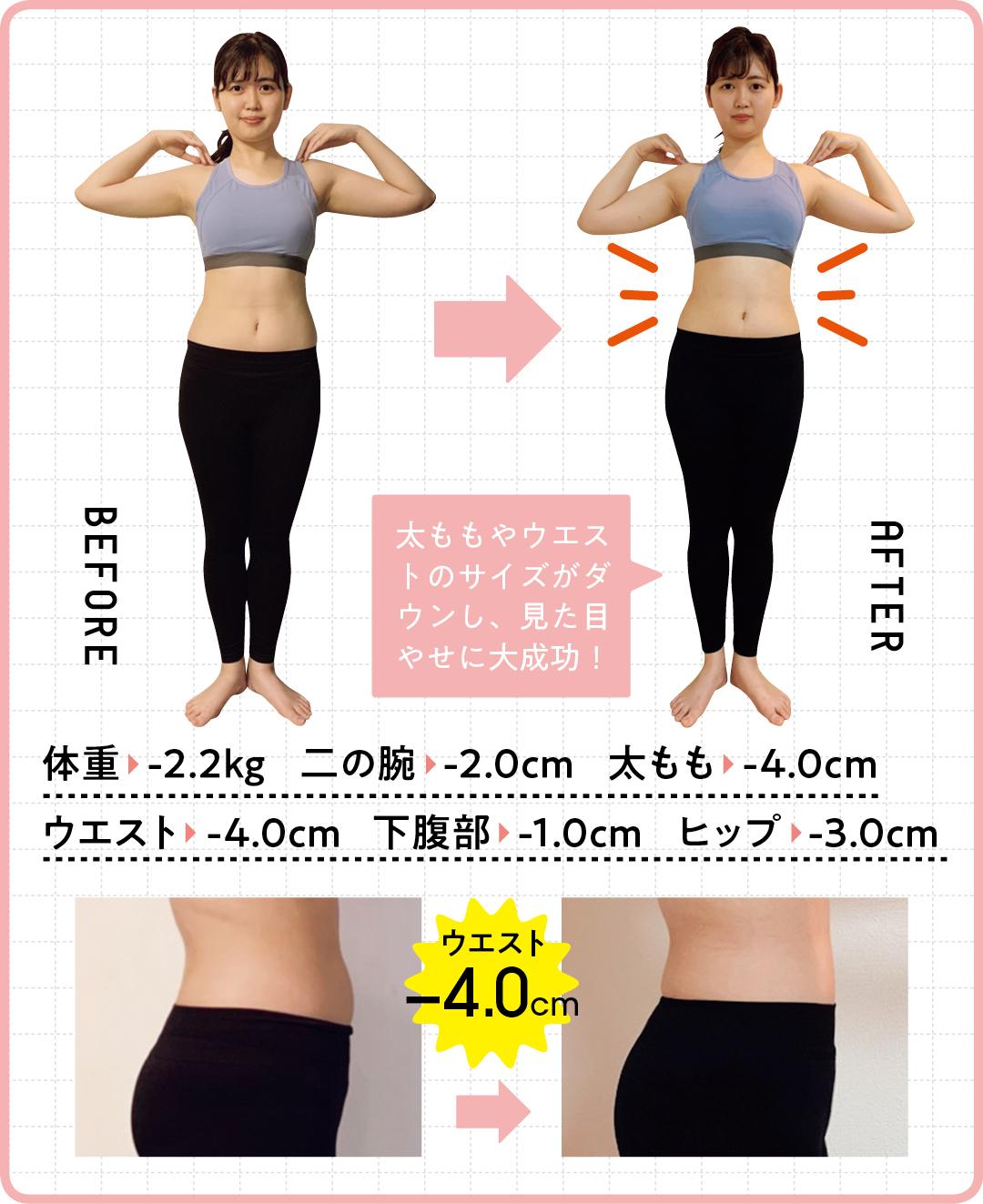 体重   -2.2kg    二の腕   -2.0cm 太もも   -4.0cm ウエスト    -4.0cm  下腹部   -1.0cm ヒップ   -3.0cm