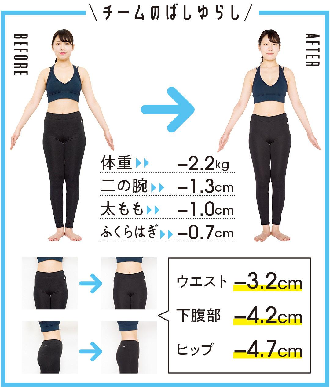 体重-2.2kg 二の腕-1.3cm 太もも-4.2cm ふくらはぎ-0.7cm ウエスト-3.2cm 下腹部-4.2cm ヒップ-4.7cm